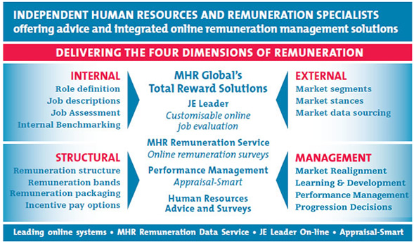 manage remuneration and employee benefits Understanding remuneration package: benefit and reward when talking about remuneration package , generally your wages or salary is the main part of such package although it may contain other rewards such as milk or meals, electricity or gas allowances, telephone, or a car.